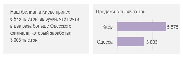 Text vs charts